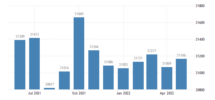 united states civilian labor force in dekalb county al thous of persons m nsa fed data