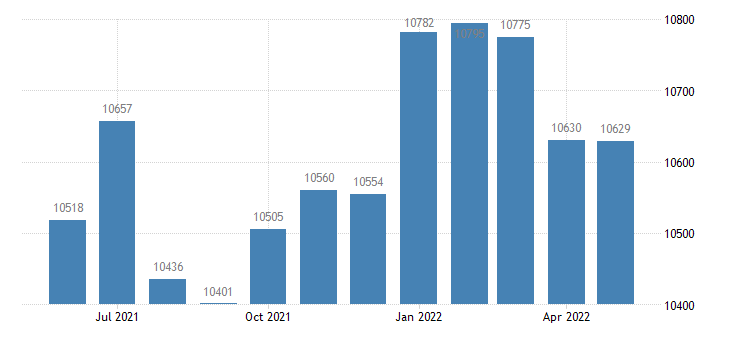 united states civilian labor force in delaware county ia thous of persons m nsa fed data