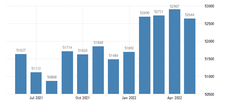 united states civilian labor force in delaware county in thous of persons m nsa fed data