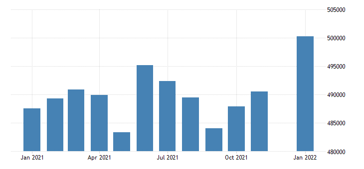united states civilian labor force in delaware thous of persons m nsa fed data