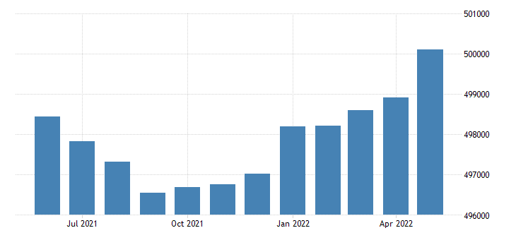united states civilian labor force in delaware thous of persons m sa fed data