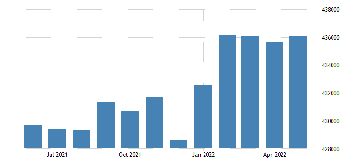 united states civilian labor force in denver county city co thous of persons m nsa fed data