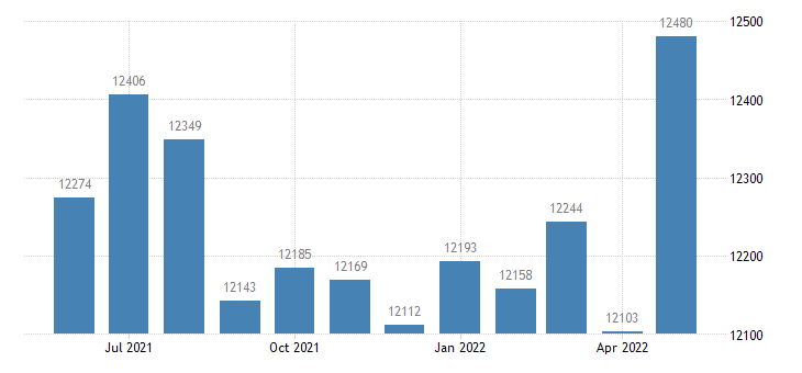 united states civilian labor force in dickinson county mi thous of persons m nsa fed data