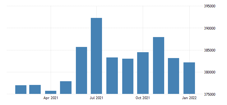 united states civilian labor force in district of columbia thous of persons m nsa fed data