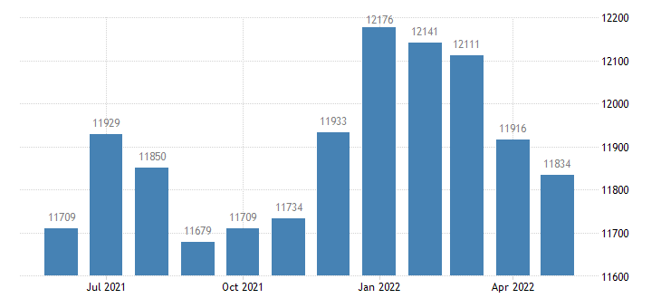 united states civilian labor force in dodge county mn thous of persons m nsa fed data