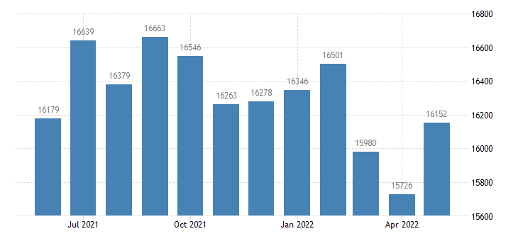 united states civilian labor force in dorchester county md thous of persons m nsa fed data