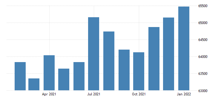 united states civilian labor force in dothan al msa thous of persons m nsa fed data
