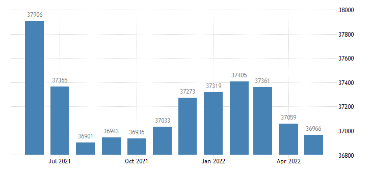 united states civilian labor force in dougherty county ga thous of persons m nsa fed data