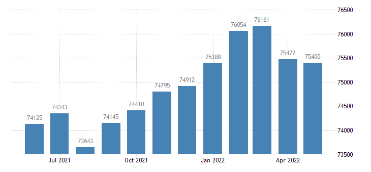 united states civilian labor force in douglas county ga thous of persons m nsa fed data