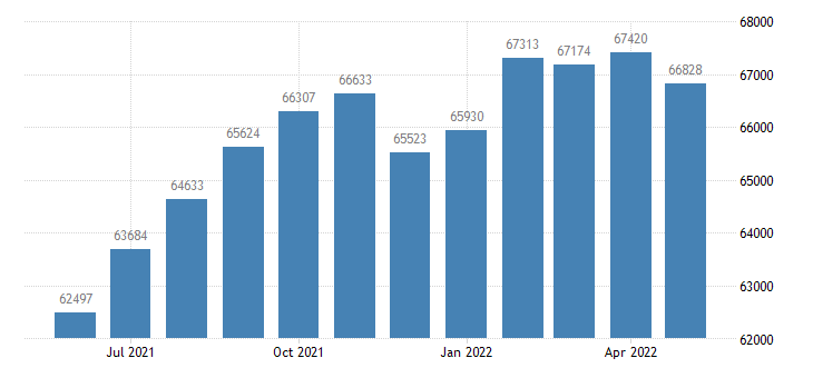 united states civilian labor force in douglas county ks thous of persons m nsa fed data