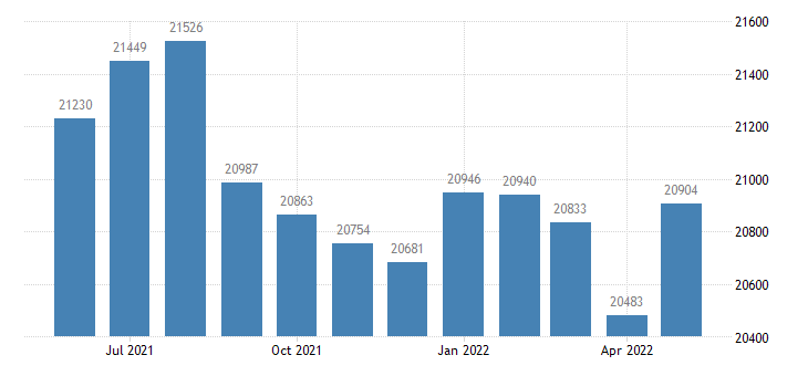 united states civilian labor force in douglas county mn thous of persons m nsa fed data