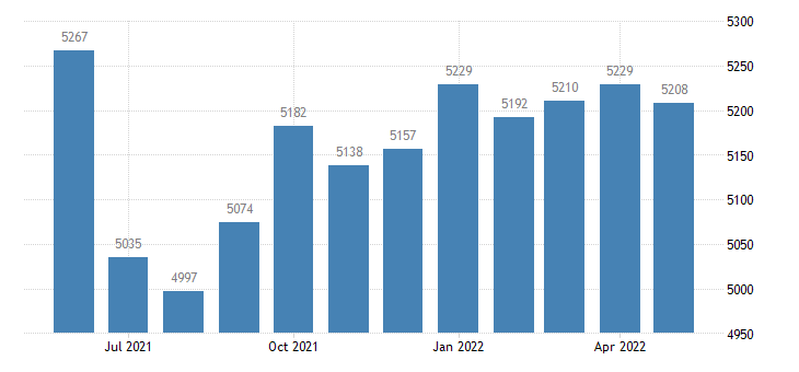 united states civilian labor force in douglas county mo thous of persons m nsa fed data