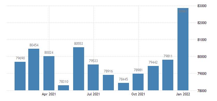 united states civilian labor force in dover de msa thous of persons m nsa fed data