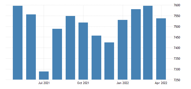 united states civilian labor force in drew county ar thous of persons m nsa fed data