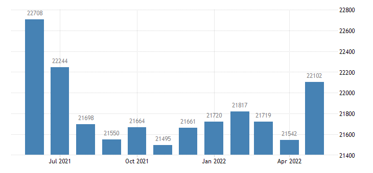 united states civilian labor force in dubois county in thous of persons m nsa fed data