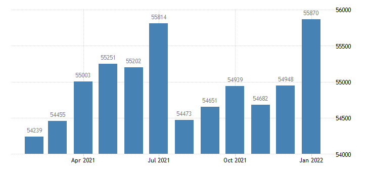 united states civilian labor force in dubuque ia msa thous of persons m nsa fed data