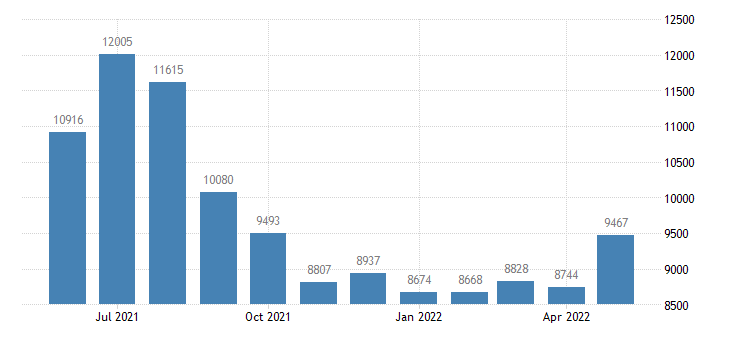 united states civilian labor force in dukes county ma thous of persons m nsa fed data