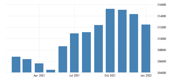 united states civilian labor force in durham nc msa thous of persons m nsa fed data