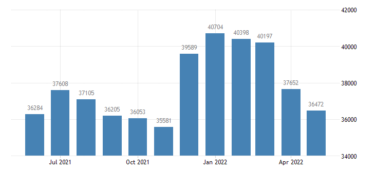 united states civilian labor force in eagle county co thous of persons m nsa fed data