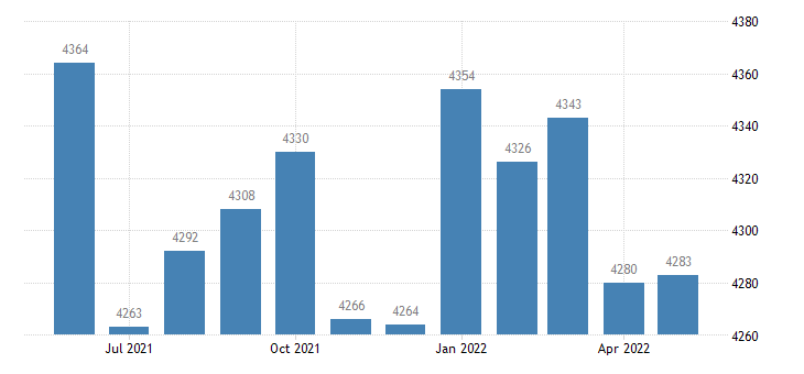 united states civilian labor force in early county ga thous of persons m nsa fed data