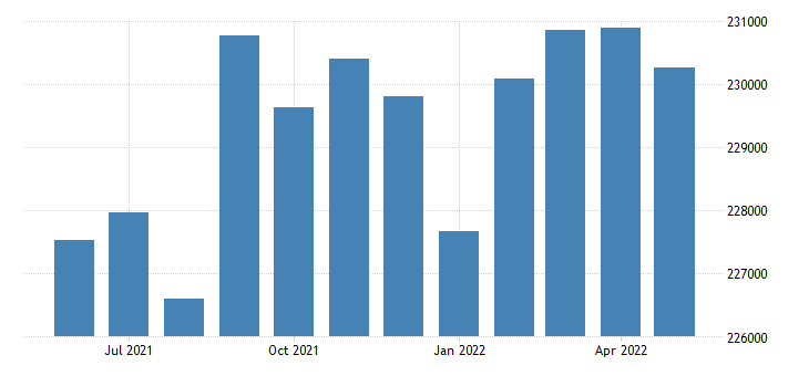 united states civilian labor force in east baton rouge parish la thous of persons m nsa fed data