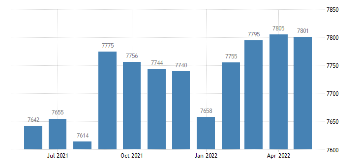 united states civilian labor force in east feliciana parish la thous of persons m nsa fed data