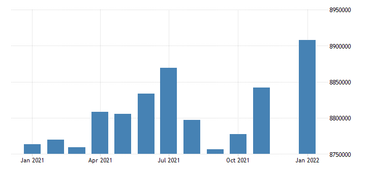 united states civilian labor force in east south central census division thous of persons m nsa fed data