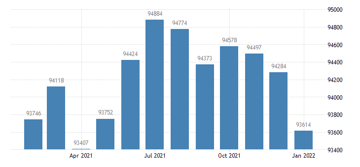 united states civilian labor force in eau claire wi msa thous of persons m nsa fed data