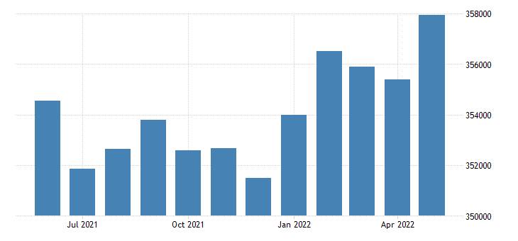 united states civilian labor force in el paso county co thous of persons m nsa fed data