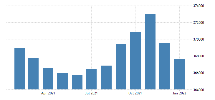 united states civilian labor force in el paso tx msa thous of persons m nsa fed data