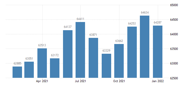 united states civilian labor force in elizabethtown ky msa thous of persons m nsa fed data