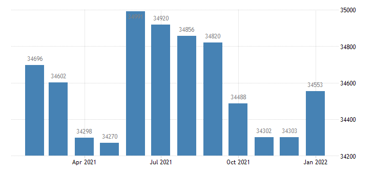 united states civilian labor force in elmira ny msa thous of persons m nsa fed data