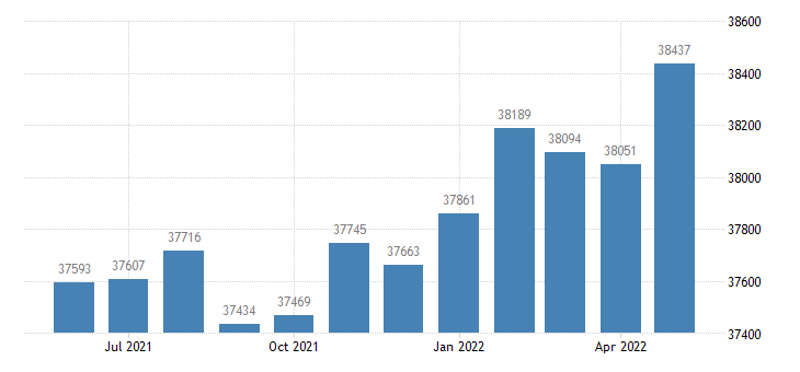 united states civilian labor force in elmore county al thous of persons m nsa fed data