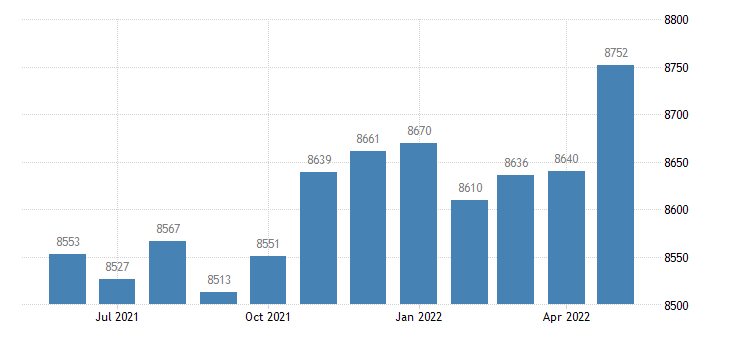 united states civilian labor force in emanuel county ga thous of persons m nsa fed data