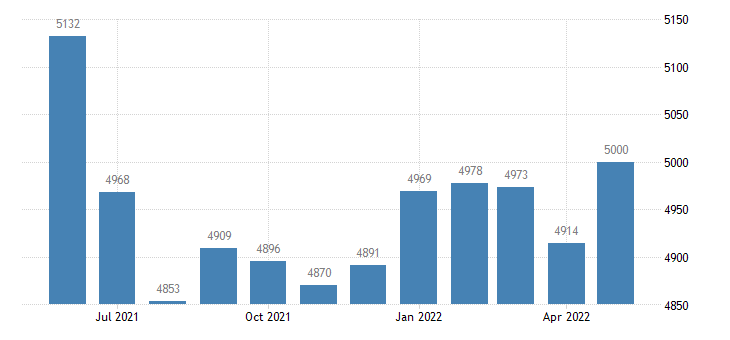 united states civilian labor force in emmet county ia thous of persons m nsa fed data