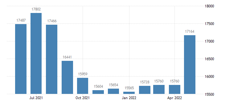 united states civilian labor force in emmet county mi thous of persons m nsa fed data