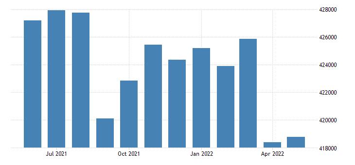 united states civilian labor force in essex county ma thous of persons m nsa fed data