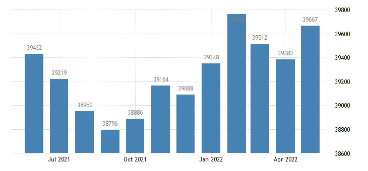 united states civilian labor force in etowah county al thous of persons m nsa fed data