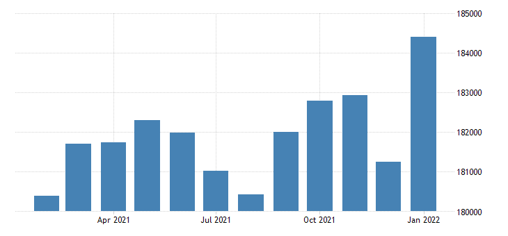 united states civilian labor force in eugene springfield or msa thous of persons m nsa fed data