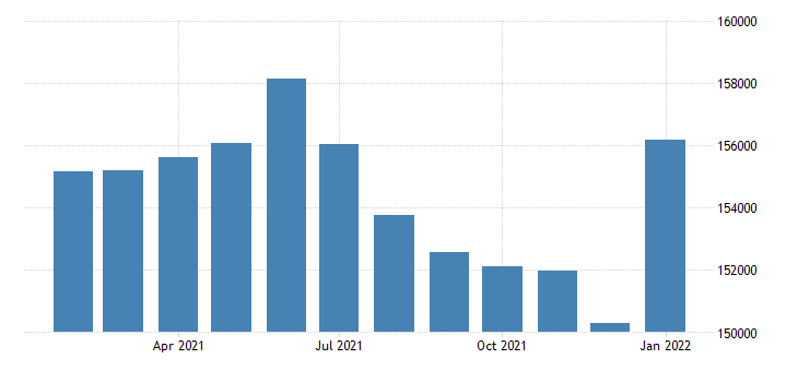 united states civilian labor force in evansville in ky msa thous of persons m nsa fed data