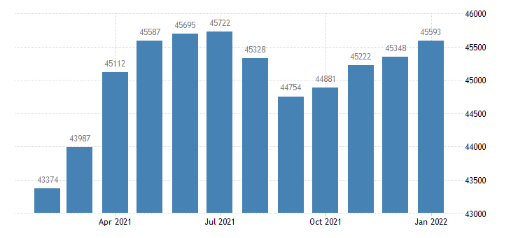 united states civilian labor force in fairbanks ak msa thous of persons m nsa fed data