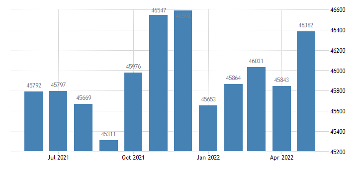united states civilian labor force in fairbanks north star borough ak thous of persons m nsa fed data