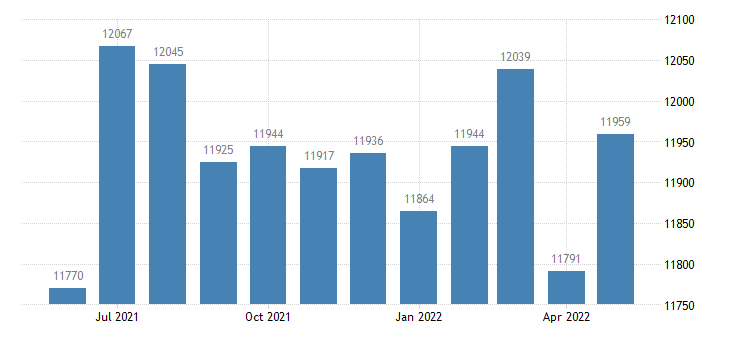 united states civilian labor force in fannin county ga thous of persons m nsa fed data