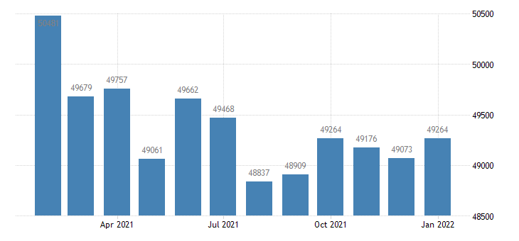 united states civilian labor force in farmington nm msa thous of persons m nsa fed data