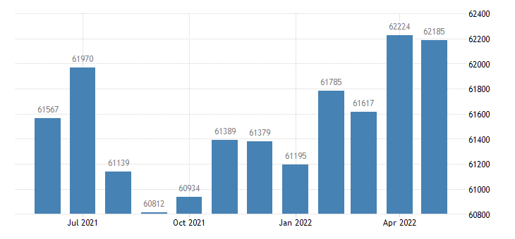 united states civilian labor force in faulkner county ar thous of persons m nsa fed data