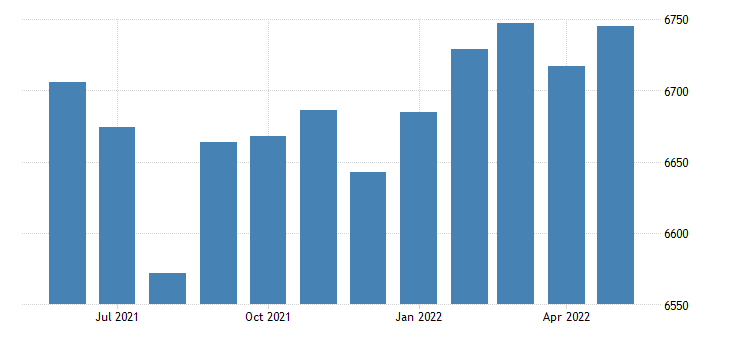 united states civilian labor force in fayette county al thous of persons m nsa fed data