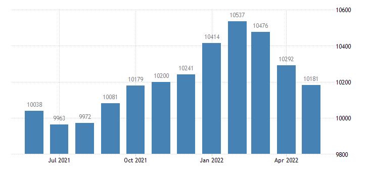 united states civilian labor force in fayette county ia thous of persons m nsa fed data