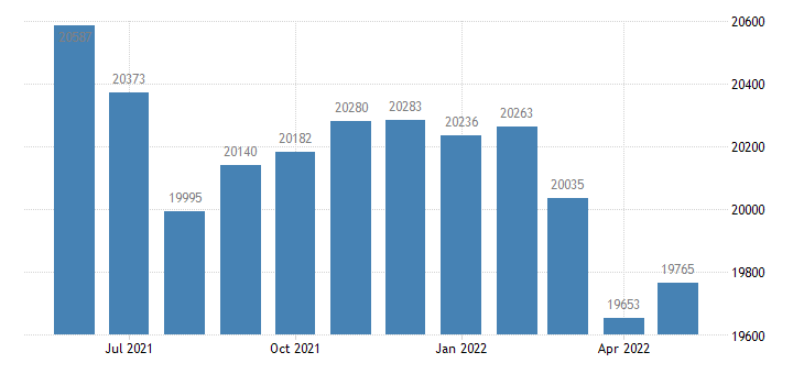 united states civilian labor force in finney county ks thous of persons m nsa fed data