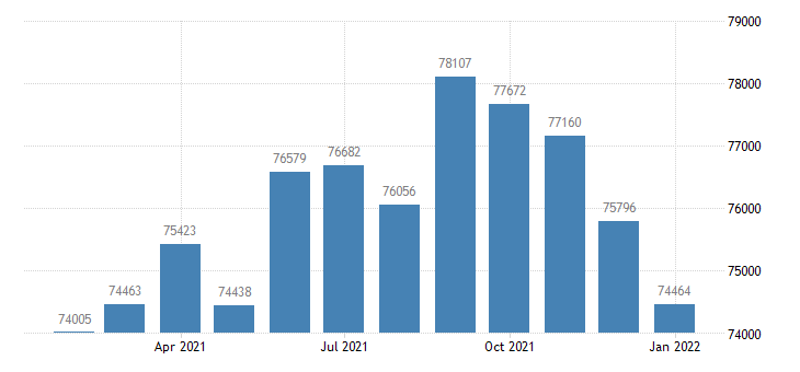 united states civilian labor force in flagstaff az msa thous of persons m nsa fed data