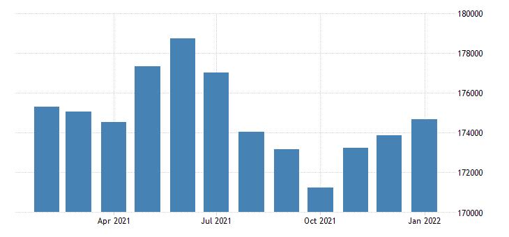 united states civilian labor force in flint mi msa thous of persons m nsa fed data
